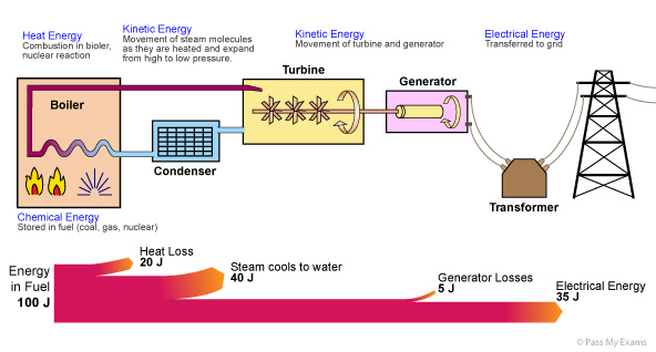 Power Stations - Miss Wise's Physics Site