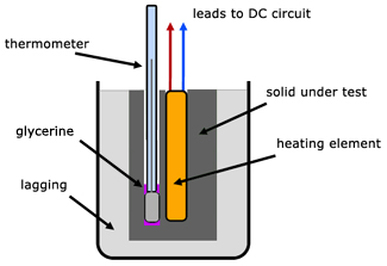 a report on an experiment to find the heat of fusion of water using a calorimeter Experiment 4-heat of fusion and melting ice experiment in this lab, the heat of fusion for water will be determined by monitoring the temperature changes while a.